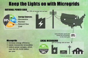 Building a Smarter Power Grid