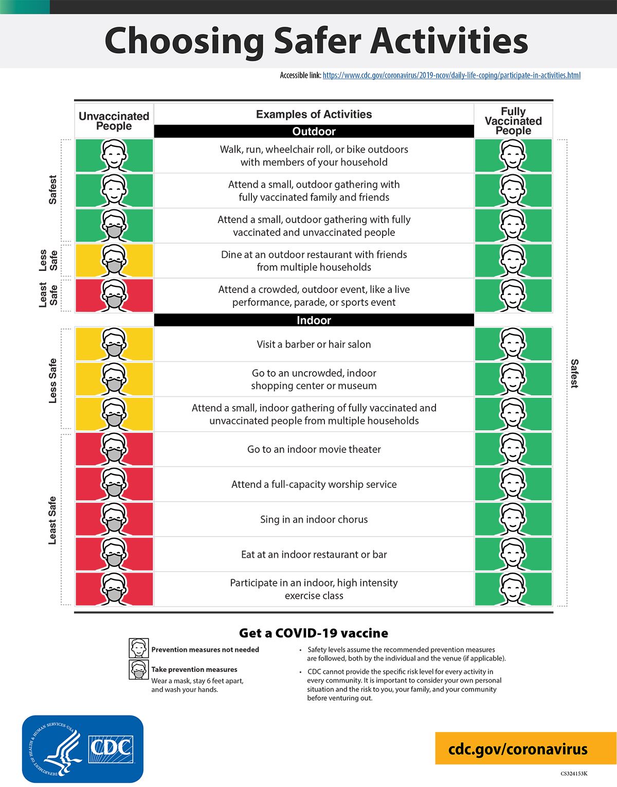 An infographic showing CDC COVID-19 recommendations about wearing masks by people who are vaccinated and unvaccinated at different indoor and outdoor activities