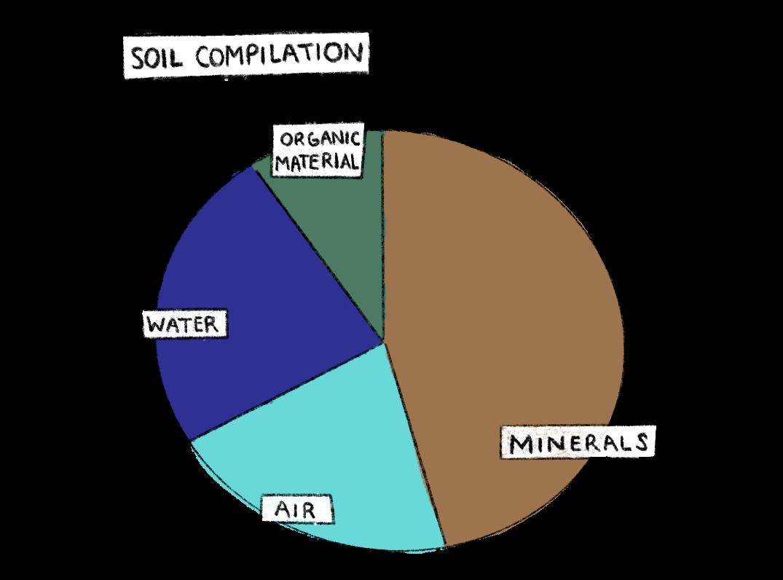 pie chart describing the contents of soil