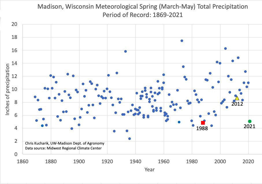 Dot chart showing March to May total precipitation by year in Madison from 1869 to 2021