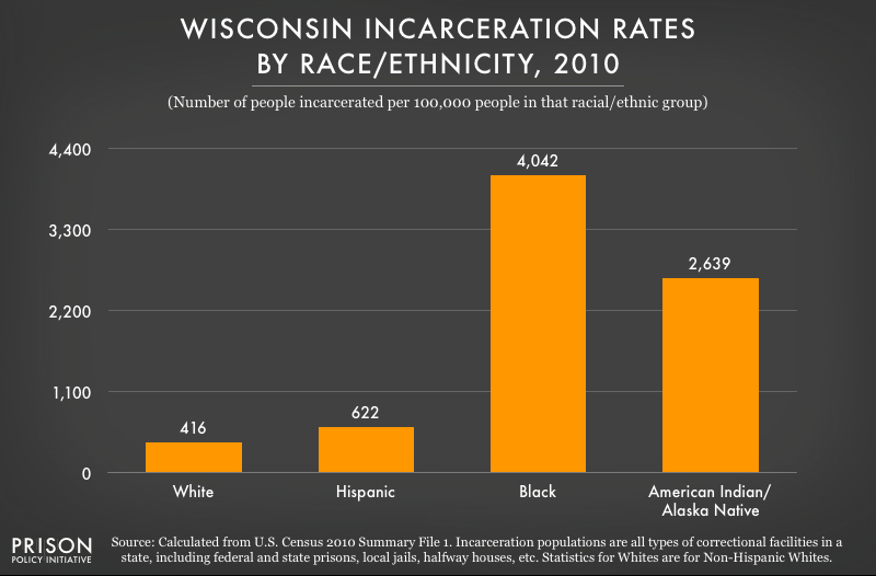 Chart showing racial disparities in incarceration rates in Wisconsin in 2020