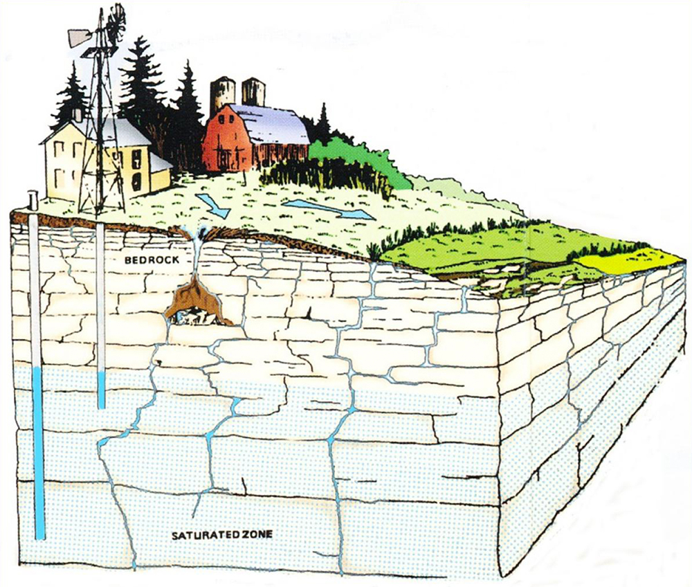 Illustration of farm and surface water above fractured bedrock
