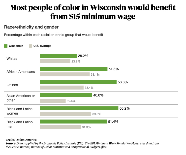 Table showing percenageof Wisconsinites benefiting from a $15 minimum wage by racial group