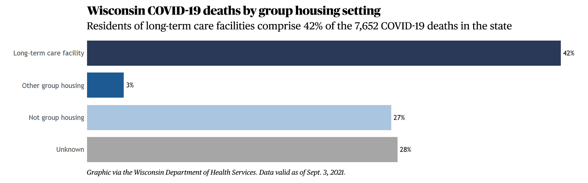 A bar chart showing Wisconsin COVID-19 deaths by group housing setting.