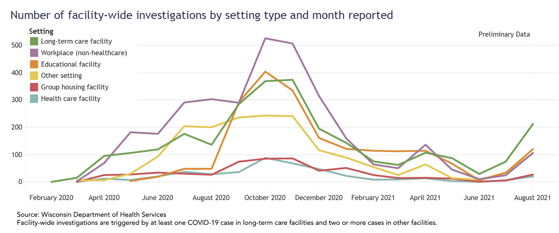 A line chart shows the number of facility-wide investigations by setting on a month-to-month basis.