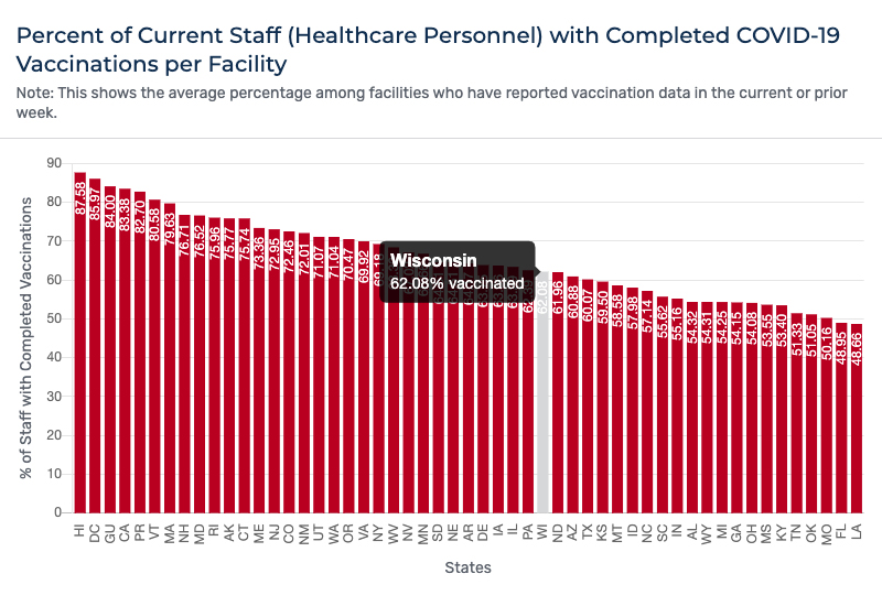 A bar chart showing the percent of healthcare personnel with completed COVID-19 vaccinations per facility by state, with Wisconsin at 62.08% vaccinated as of late August 2021.